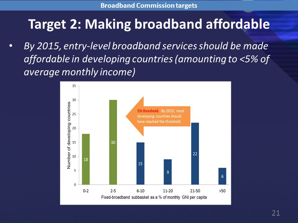 21 Target 2: Making broadband affordable By 2015, entry-level broadband services should be made affordable in developing countries (amounting to <5% of average monthly income) Broadband Commission targets