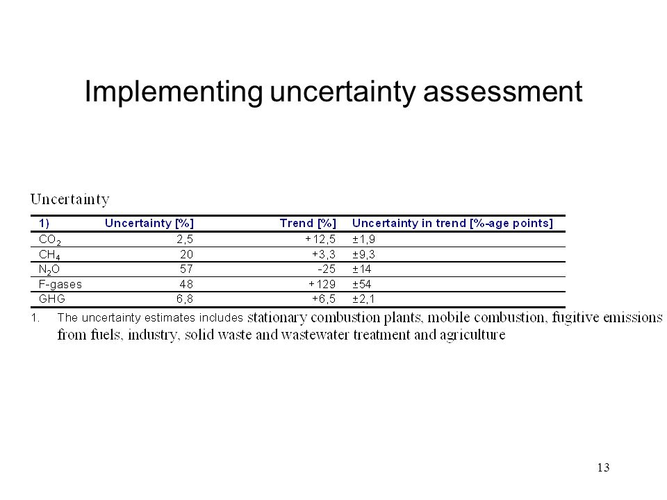 13 Implementing uncertainty assessment
