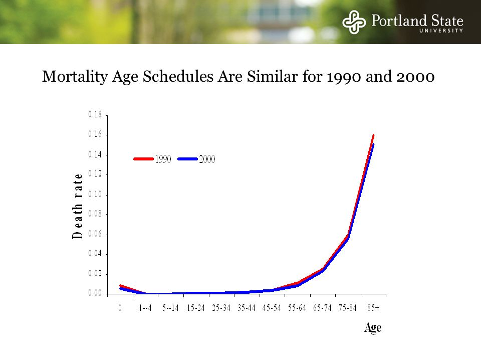 Mortality Age Schedules Are Similar for 1990 and 2000