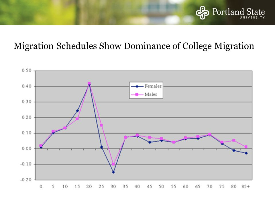 Migration Schedules Show Dominance of College Migration