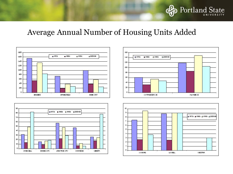 Average Annual Number of Housing Units Added