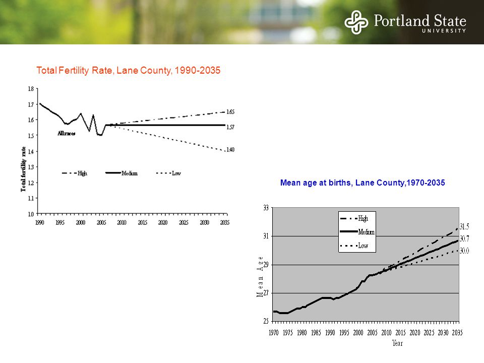 Total Fertility Rate, Lane County, 1990-2035 Mean age at births, Lane County,1970-2035