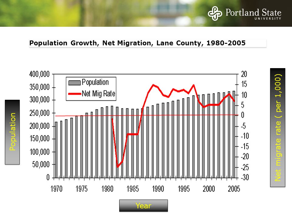 Population Growth, Net Migration, Lane County, 1980-2005 Population Net migrate rate ( per 1,000) Year