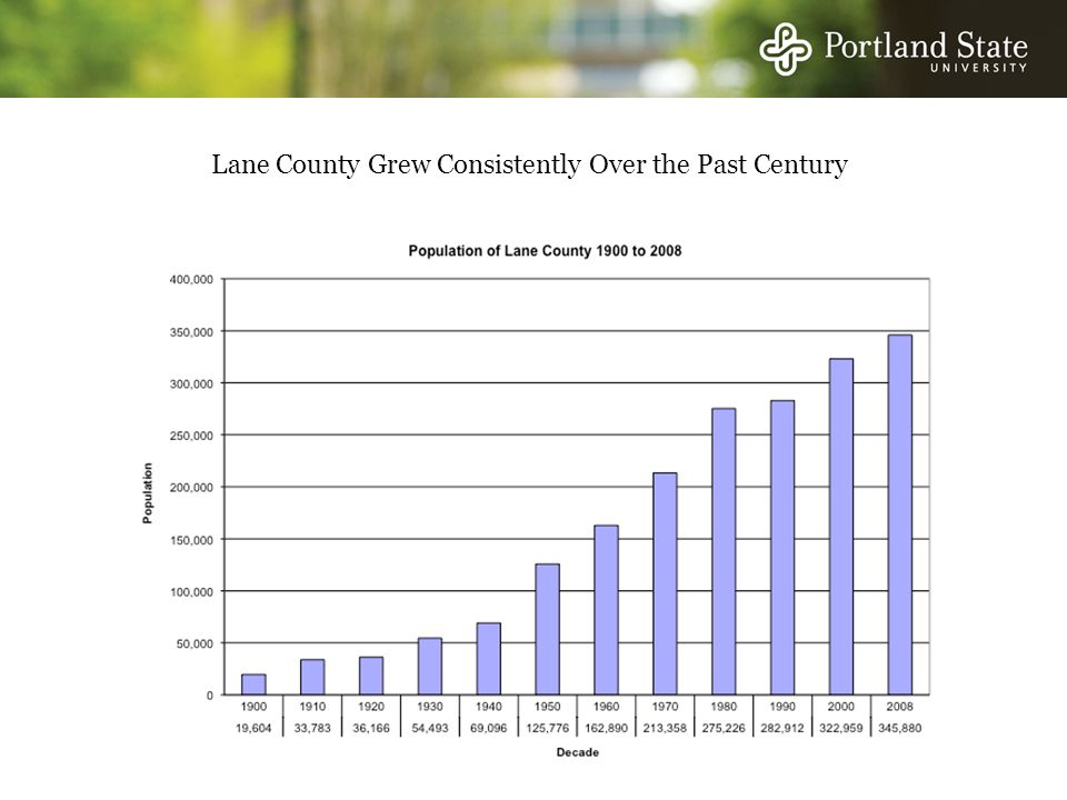 Lane County Grew Consistently Over the Past Century