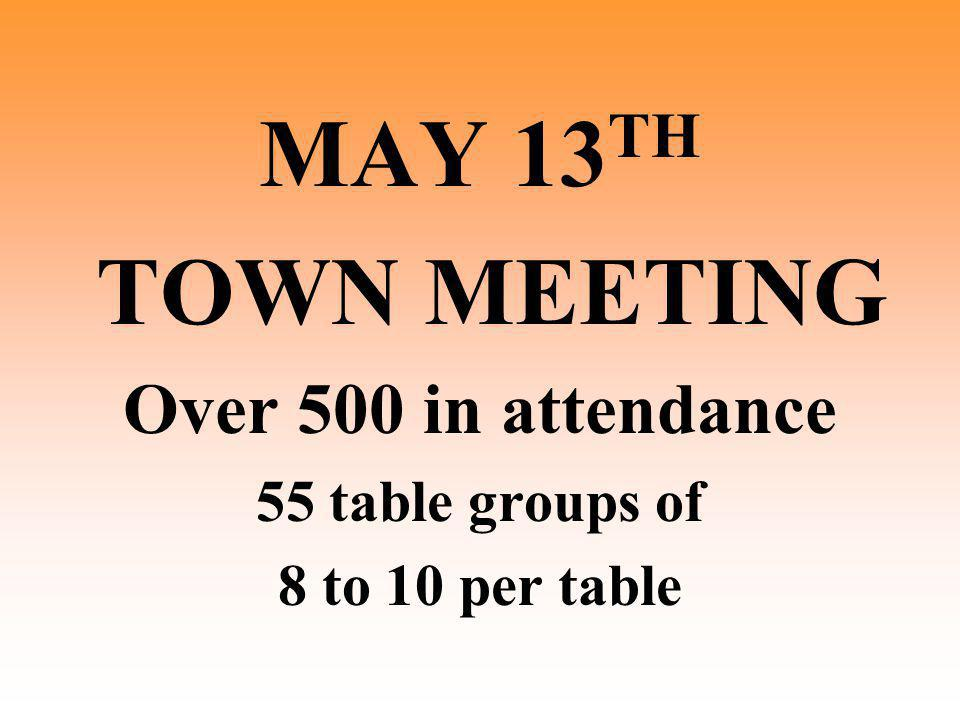 MAY 13 TH TOWN MEETING Over 500 in attendance 55 table groups of 8 to 10 per table