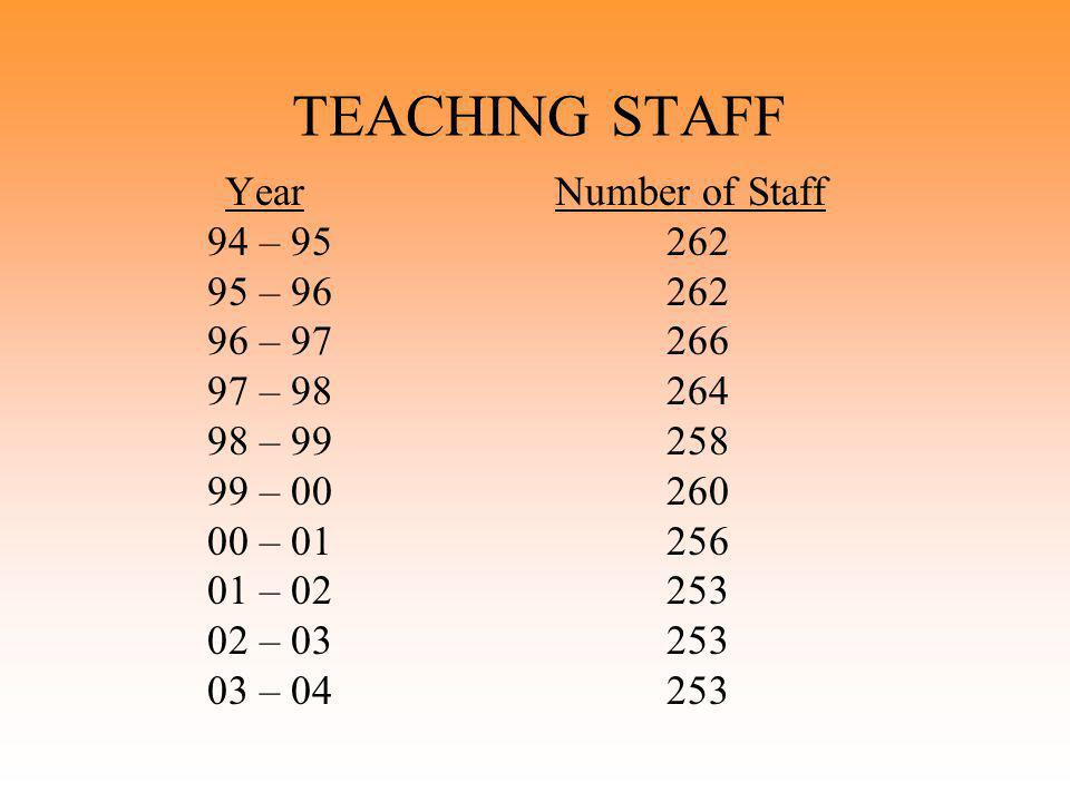 TEACHING STAFF Year Number of Staff 94 – 95 262 95 – 96 262 96 – 97 266 97 – 98 264 98 – 99 258 99 – 00 260 00 – 01 256 01 – 02 253 02 – 03 253 03 – 04 253