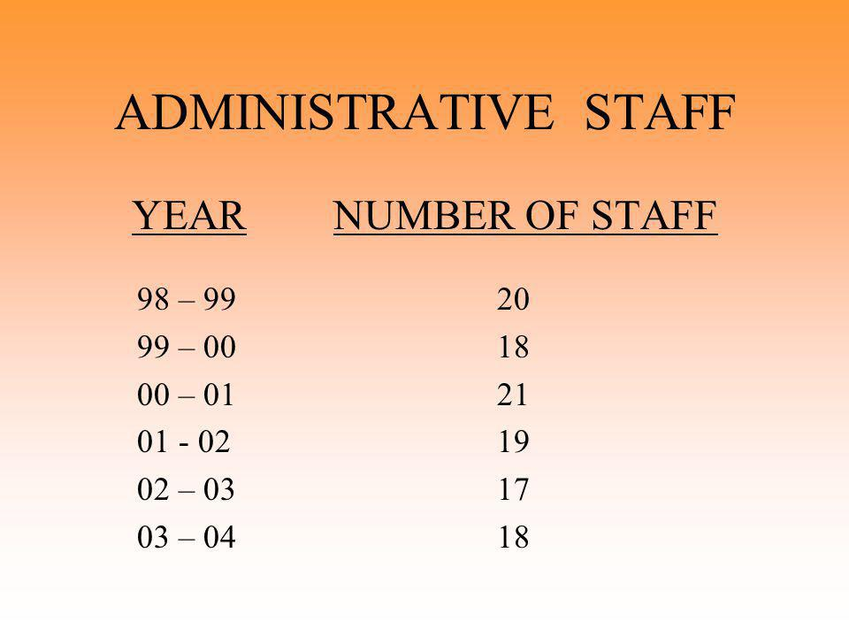 ADMINISTRATIVE STAFF YEAR NUMBER OF STAFF 98 – 99 20 99 – 0018 00 – 01 21 01 - 02 19 02 – 03 17 03 – 04 18
