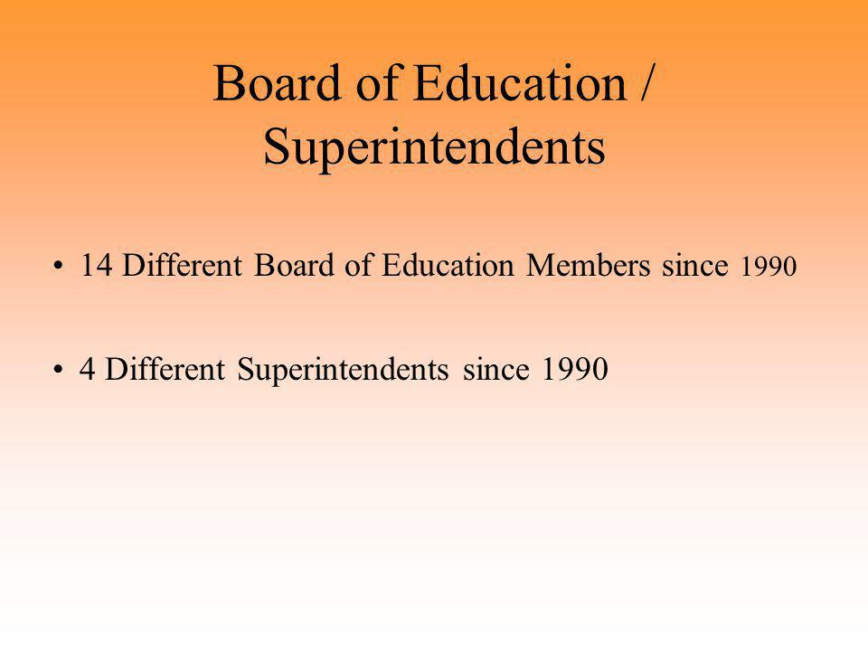 Board of Education / Superintendents 14 Different Board of Education Members since 1990 4 Different Superintendents since 1990