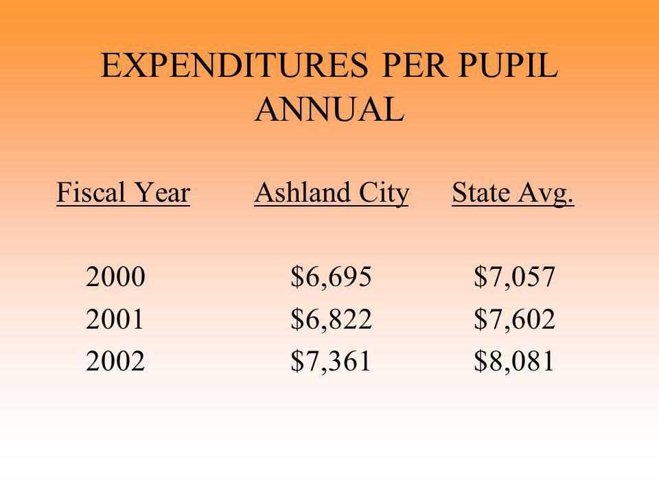 EXPENDITURES PER PUPIL ANNUAL Fiscal YearAshland CityState Avg.