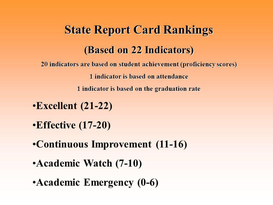 State Report Card Rankings (Based on 22 Indicators) 20 indicators are based on student achievement (proficiency scores) 1 indicator is based on attendance 1 indicator is based on the graduation rate Excellent (21-22) Effective (17-20) Continuous Improvement (11-16) Academic Watch (7-10) Academic Emergency (0-6)