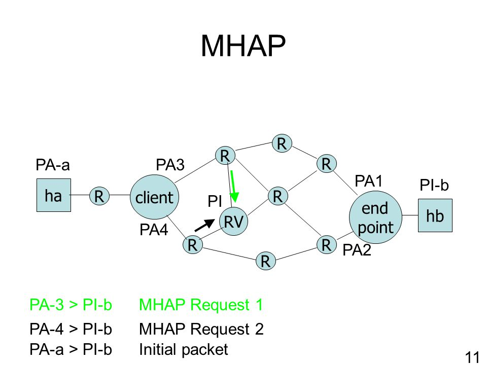 MHAP R RV client R R R R end point ha hb R R R PA-a > PI-bInitial packet PA1 PA2 PI-b PA-a 11 PI PA3 PA4 MHAP Request 2PA-4 > PI-b PA-3 > PI-bMHAP Request 1