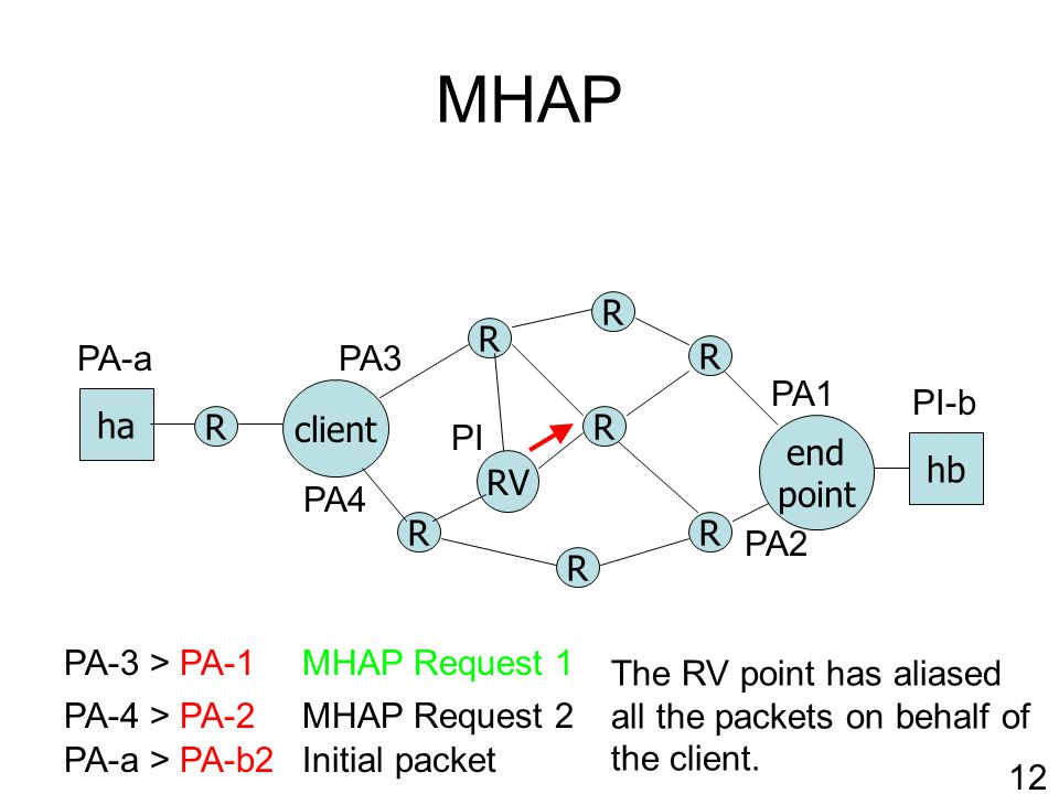 MHAP R RV client R R R R end point ha hb R R R PA-a > PA-b2 PA-4 > PA-2MHAP Request 2 PA1 PA2 PI-b PI PA-a Initial packet 12 PA3 PA4 MHAP Request 1PA-3 > PA-1 The RV point has aliased all the packets on behalf of the client.