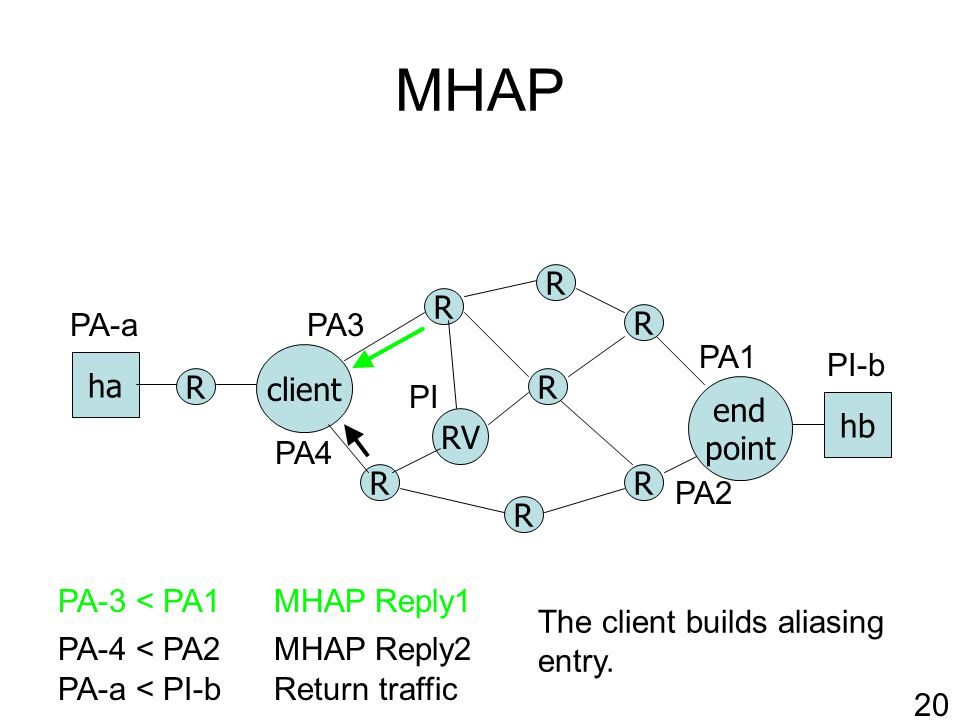 MHAP R RV client R R R R end point ha hb R R R PA-a < PI-b PA1 PA2 PI-b PA-a Return traffic 20 PA-4 < PA2MHAP Reply2 PA-3 < PA1MHAP Reply1 The client builds aliasing entry.