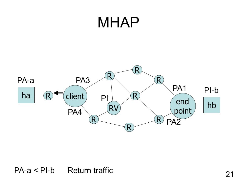 MHAP R RV client R R R R end point ha hb R R R PA-a < PI-b PA1 PA2 PI-b PA-a Return traffic 21 PI PA3 PA4