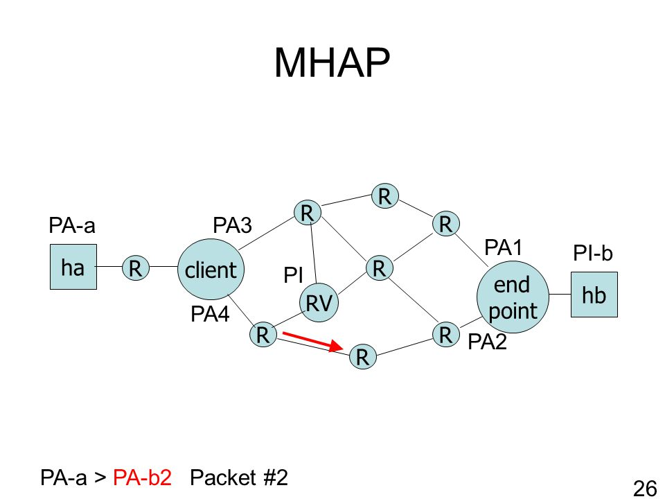 MHAP R RV client R R R R end point ha hb R R R PA-a > PA-b2Packet #2 PA1 PA2 PI-b PA-a 26 PI PA3 PA4
