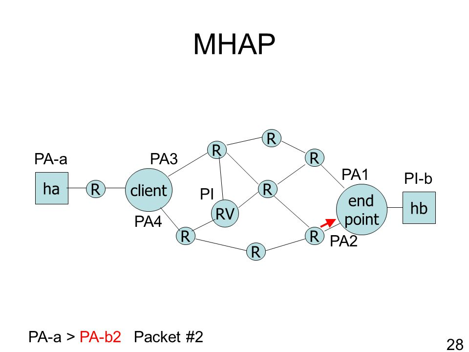 MHAP R RV client R R R R end point ha hb R R R PA-a > PA-b2Packet #2 PA1 PA2 PI-b PA-a 28 PI PA3 PA4