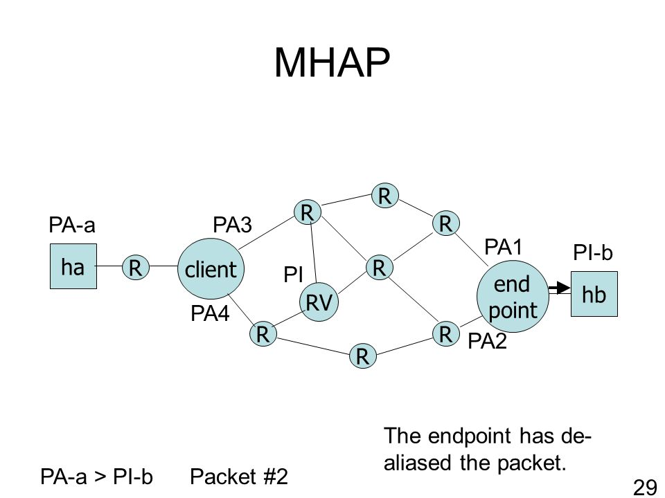 MHAP R RV client R R R R end point ha hb R R R PA-a > PI-bPacket #2 PA1 PA2 PI-b PA-a 29 PI PA3 PA4 The endpoint has de- aliased the packet.