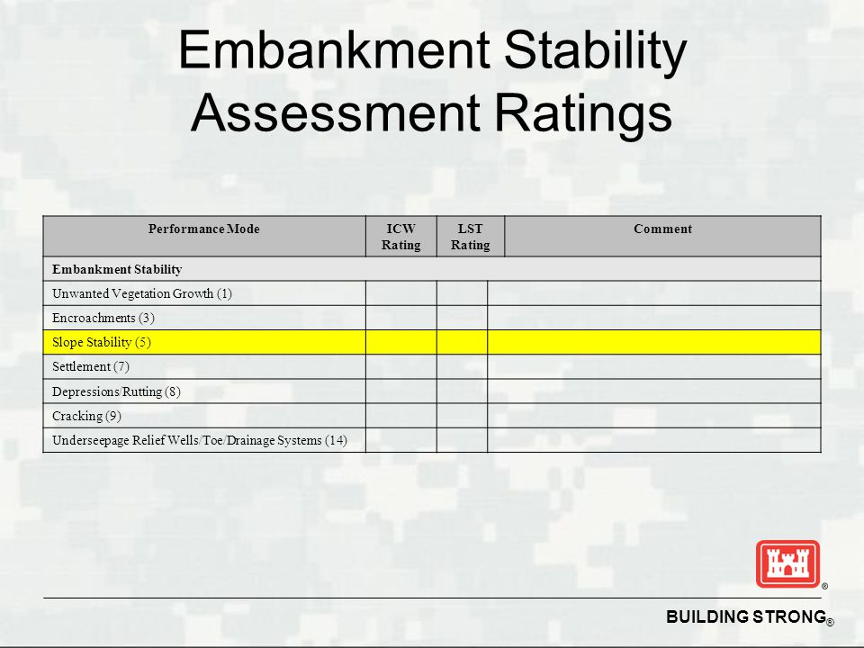 BUILDING STRONG ® Embankment Stability Assessment Ratings Performance ModeICW Rating LST Rating Comment Embankment Stability Unwanted Vegetation Growth (1) Encroachments (3) Slope Stability (5) Settlement (7) Depressions/Rutting (8) Cracking (9) Underseepage Relief Wells/Toe/Drainage Systems (14)