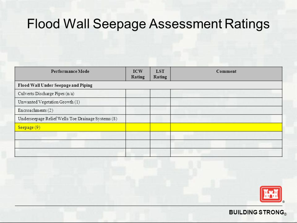 BUILDING STRONG ® Flood Wall Seepage Assessment Ratings Performance ModeICW Rating LST Rating Comment Flood Wall Under Seepage and Piping Culverts/Discharge Pipes (n/a) Unwanted Vegetation Growth (1) Encroachments (2) Underseepage Relief Wells/Toe/Drainage Systems (8) Seepage (9)