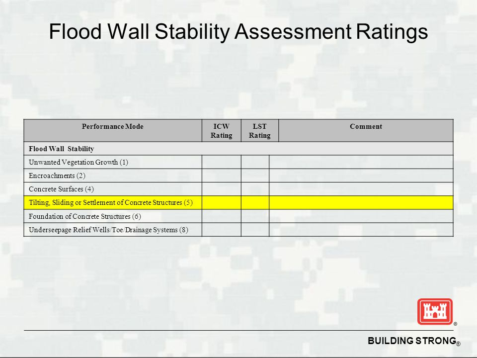 BUILDING STRONG ® Flood Wall Stability Assessment Ratings Performance ModeICW Rating LST Rating Comment Flood Wall Stability Unwanted Vegetation Growth (1) Encroachments (2) Concrete Surfaces (4) Tilting, Sliding or Settlement of Concrete Structures (5) Foundation of Concrete Structures (6) Underseepage Relief Wells/Toe/Drainage Systems (8)