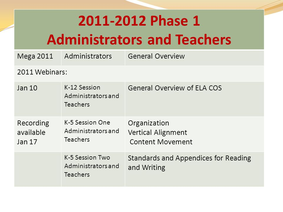 2011-2012 Phase 1 Administrators and Teachers Mega 2011AdministratorsGeneral Overview 2011 Webinars: Jan 10 K-12 Session Administrators and Teachers General Overview of ELA COS Recording available Jan 17 K-5 Session One Administrators and Teachers Organization Vertical Alignment Content Movement K-5 Session Two Administrators and Teachers Standards and Appendices for Reading and Writing
