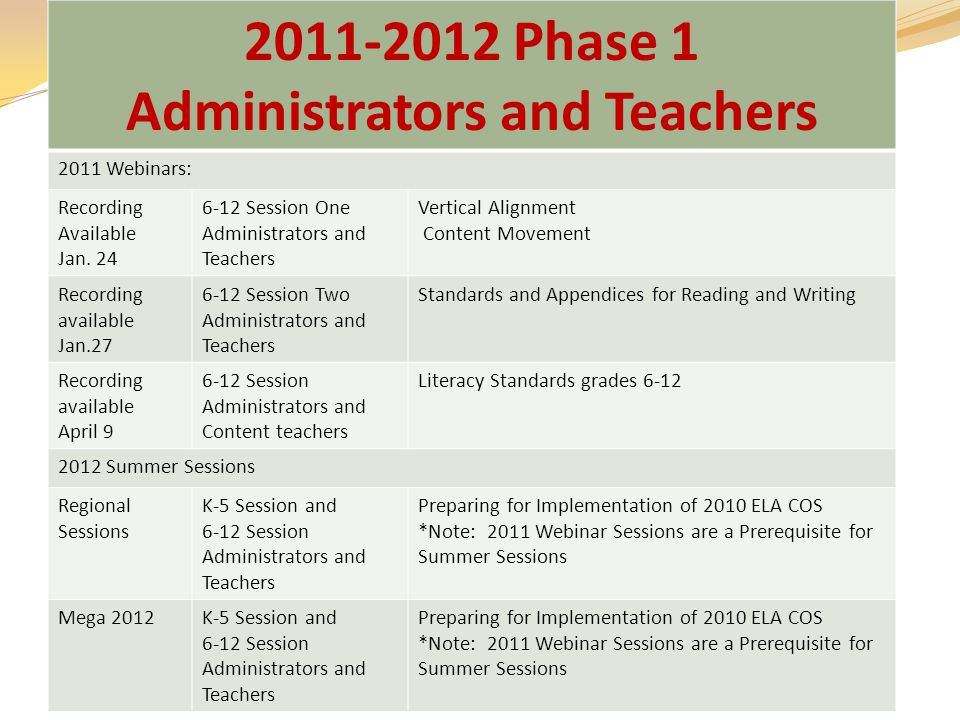 2011-2012 Phase 1 Administrators and Teachers 2011 Webinars: Recording Available Jan.