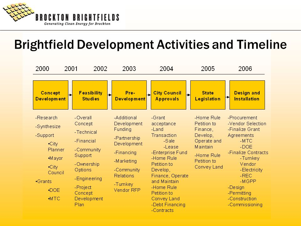 Brightfield Development Activities and Timeline