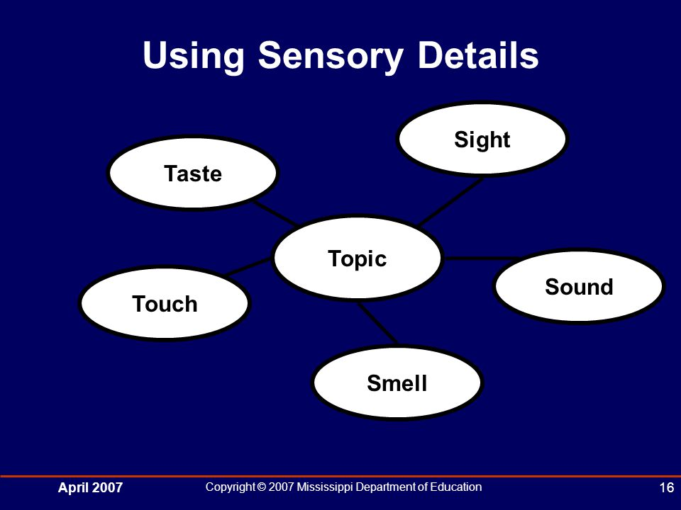 April 2007 Copyright © 2007 Mississippi Department of Education 16 Using Sensory Details Topic Taste Sight Touch Smell Sound