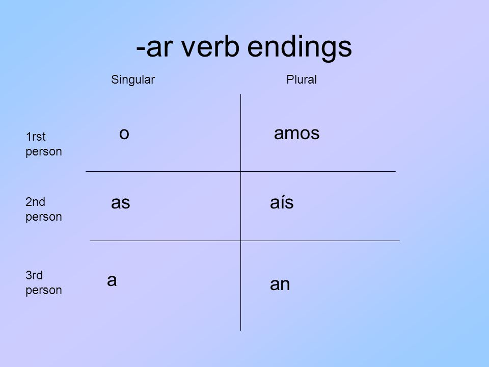 -ar verb endings o asaís a amos an 1rst person 3rd person 2nd person SingularPlural