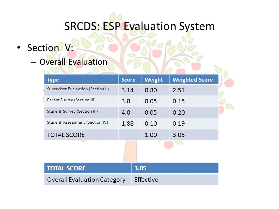 SRCDS: ESP Evaluation System Section V: – Overall Evaluation TypeScoreWeightWeighted Score Supervisor Evaluation (Section II) 3.140.802.51 Parent Survey (Section III) 3.00.050.15 Student Survey (Section III) 4.00.050.20 Student Assessment (Section IV) 1.880.100.19 TOTAL SCORE1.003.05 TOTAL SCORE3.05 Overall Evaluation CategoryEffective