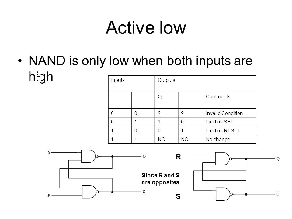 Active low NAND is only low when both inputs are high InputsOutputs QComments 00 Invalid Condition 0110Latch is SET 1001Latch is RESET 11NC No change RSRS Since R and S are opposites