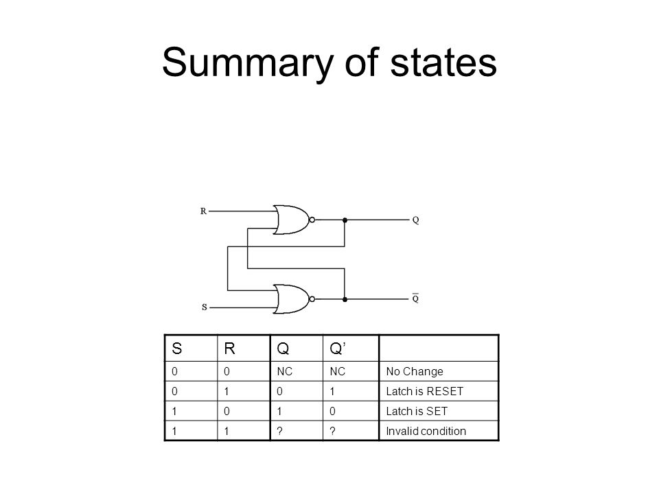Summary of states SRQQ' 00NC No Change 0101Latch is RESET 1010Latch is SET 11 Invalid condition