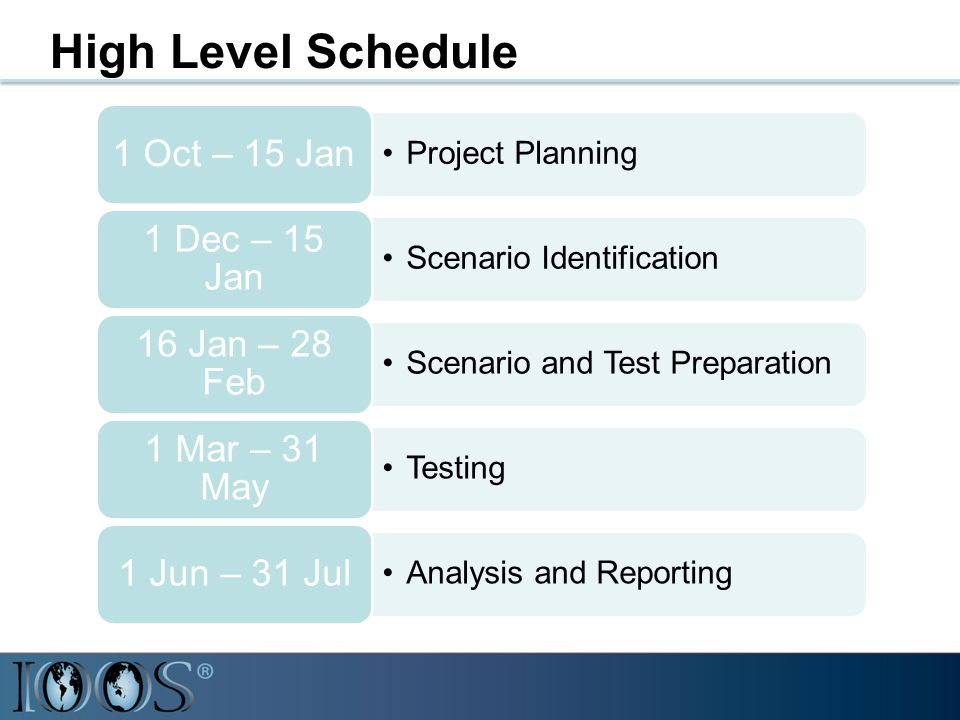 High Level Schedule Project Planning 1 Oct – 15 Jan Scenario Identification 1 Dec – 15 Jan Scenario and Test Preparation 16 Jan – 28 Feb Testing 1 Mar – 31 May Analysis and Reporting 1 Jun – 31 Jul