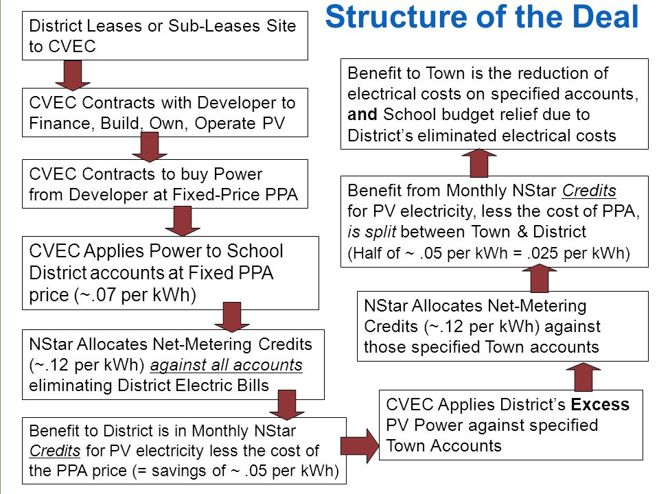 Structure of the Deal District Leases or Sub-Leases Site to CVEC Benefit to District is in Monthly NStar Credits for PV electricity less the cost of the PPA price (= savings of ~.05 per kWh) CVEC Contracts with Developer to Finance, Build, Own, Operate PV CVEC Applies District's Excess PV Power against specified Town Accounts CVEC Contracts to buy Power from Developer at Fixed-Price PPA CVEC Applies Power to School District accounts at Fixed PPA price (~.07 per kWh) NStar Allocates Net-Metering Credits (~.12 per kWh) against all accounts eliminating District Electric Bills Benefit to Town is the reduction of electrical costs on specified accounts, and School budget relief due to District's eliminated electrical costs NStar Allocates Net-Metering Credits (~.12 per kWh) against those specified Town accounts Benefit from Monthly NStar Credits for PV electricity, less the cost of PPA, is split between Town & District (Half of ~.05 per kWh =.025 per kWh)