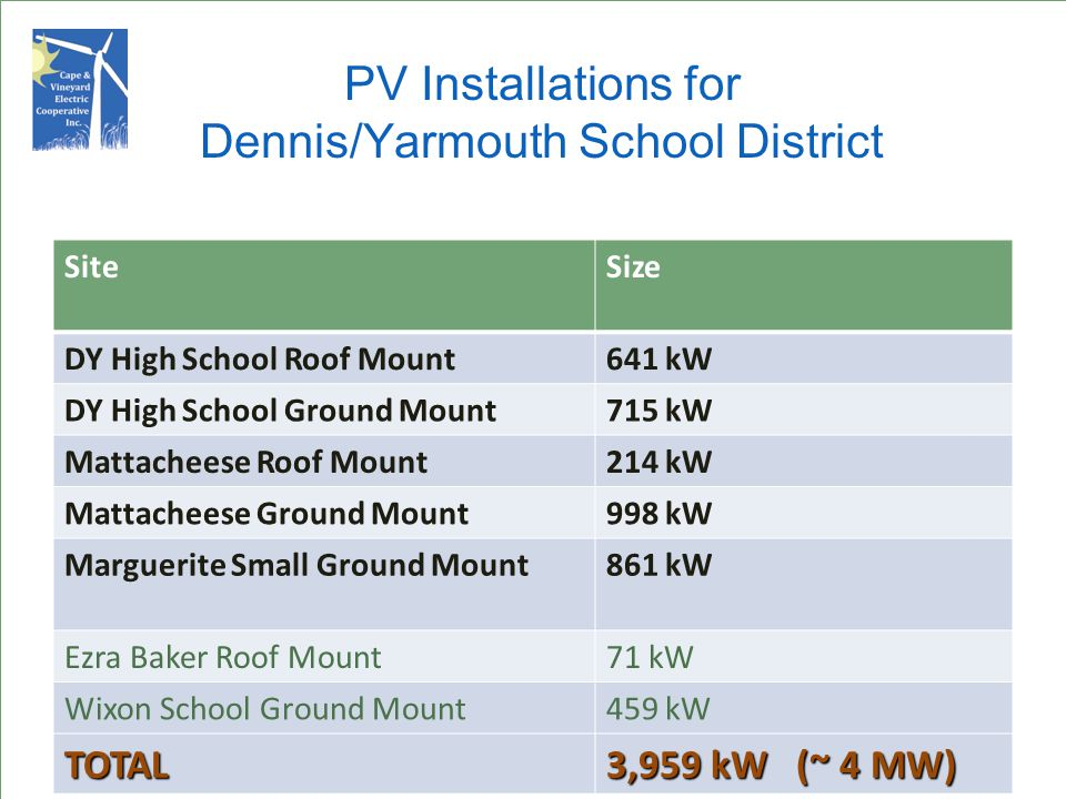 PV Installations for Dennis/Yarmouth School District SiteSize DY High School Roof Mount641 kW DY High School Ground Mount715 kW Mattacheese Roof Mount214 kW Mattacheese Ground Mount998 kW Marguerite Small Ground Mount861 kW Ezra Baker Roof Mount71 kW Wixon School Ground Mount459 kW TOTAL 3,959 kW (~ 4 MW)