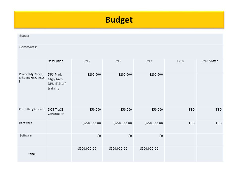 Budget B UDGET Comments: DescriptionFY15FY16FY17FY18FY18 &After Project Mgr/Tech, IV&VTraining/Trave l DPS Proj.