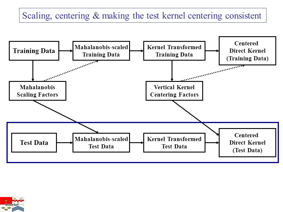 Training Data Test Data Mahalanobis-scaled Training Data Kernel Transformed Training Data Centered Direct Kernel (Training Data) Mahalanobis-scaled Test Data Mahalanobis Scaling Factors Vertical Kernel Centering Factors Kernel Transformed Test Data Centered Direct Kernel (Test Data) Scaling, centering & making the test kernel centering consistent