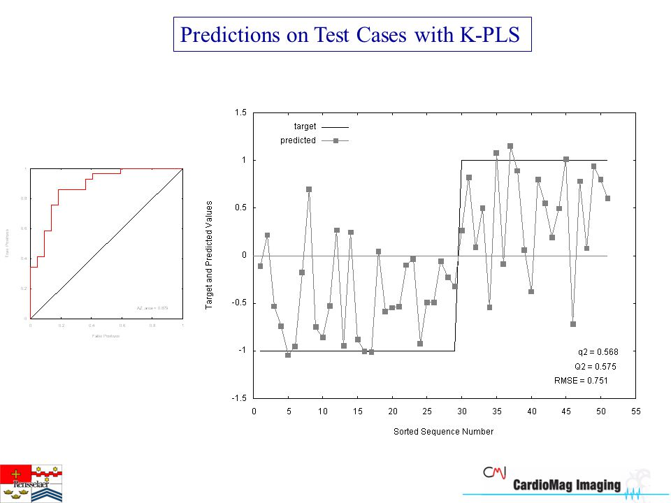 Predictions on Test Cases with K-PLS