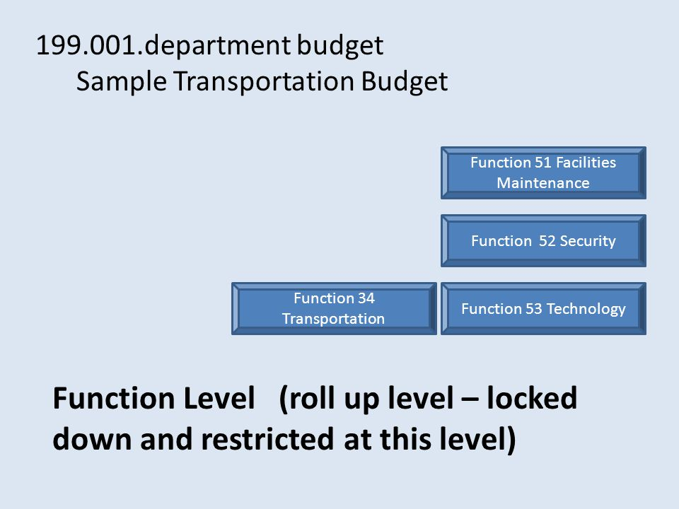 Function 34 Transportation Function 51 Facilities Maintenance Function 52 Security Function 53 Technology 199.001.department budget Sample Transportation Budget Function Level (roll up level – locked down and restricted at this level)