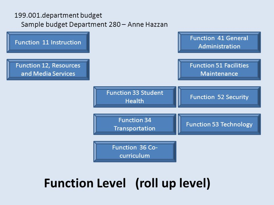 Function 11 Instruction Function 34 Transportation Function 12, Resources and Media Services Function 33 Student Health Function 36 Co- curriculum Function 41 General Administration Function 51 Facilities Maintenance Function 52 Security Function 53 Technology 199.001.department budget Sample budget Department 280 – Anne Hazzan Function Level (roll up level)