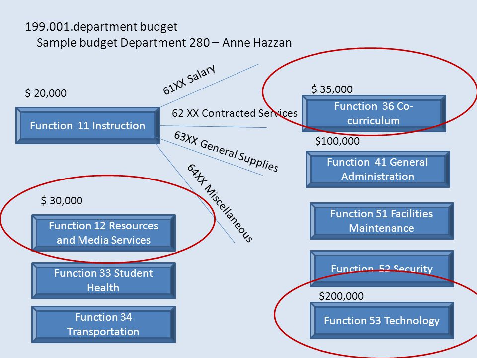 Function 11 Instruction Function 34 Transportation Function 12 Resources and Media Services Function 33 Student Health Function 36 Co- curriculum Function 41 General Administration Function 51 Facilities Maintenance Function 52 Security Function 53 Technology 199.001.department budget Sample budget Department 280 – Anne Hazzan 61XX Salary 62 XX Contracted Services 63XX General Supplies 64XX Miscellaneous $ 20,000 $ 30,000 $ 35,000 $100,000 $200,000