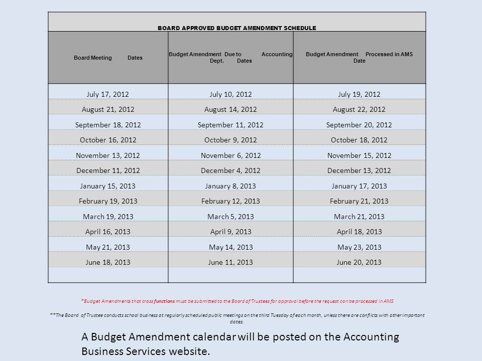 A Budget Amendment calendar will be posted on the Accounting Business Services website.
