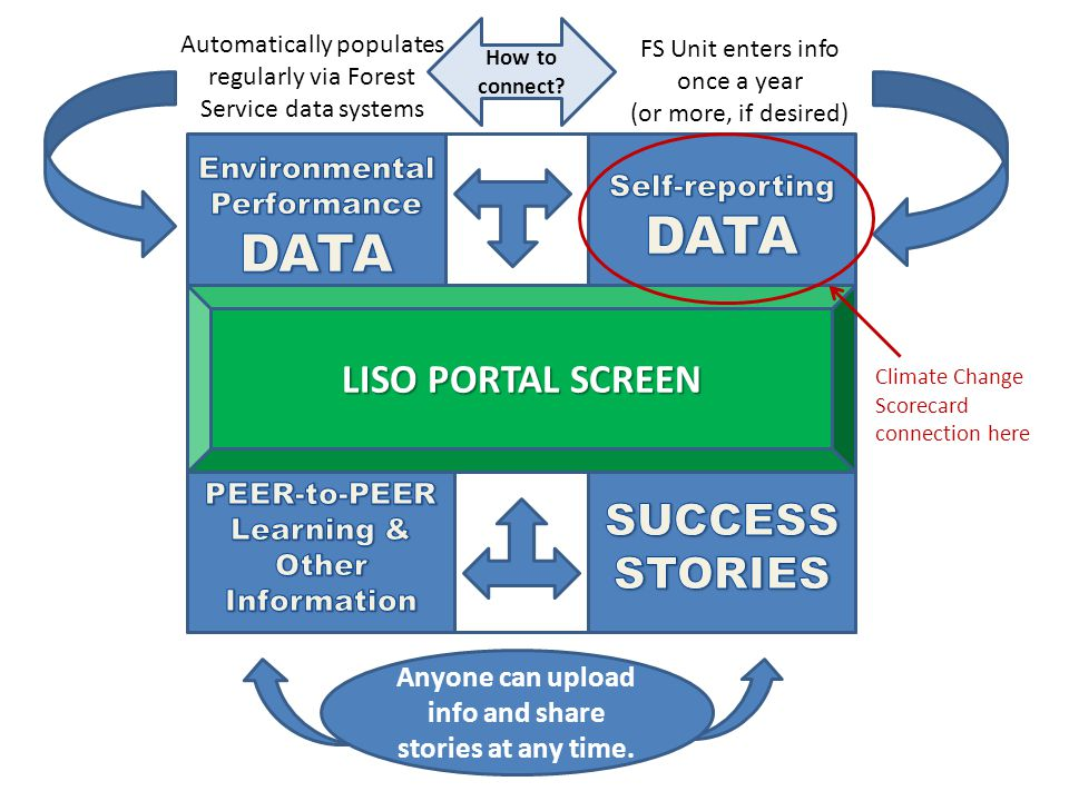 Automatically populates regularly via Forest Service data systems FS Unit enters info once a year (or more, if desired) LISO PORTAL SCREEN Anyone can upload info and share stories at any time.