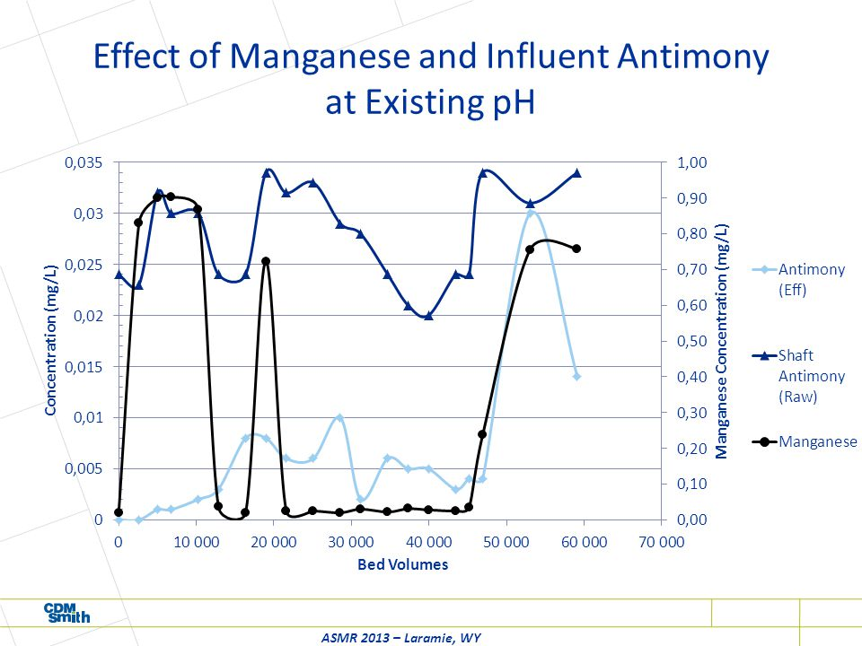 Effect of Manganese and Influent Antimony at Existing pH ASMR 2013 – Laramie, WY