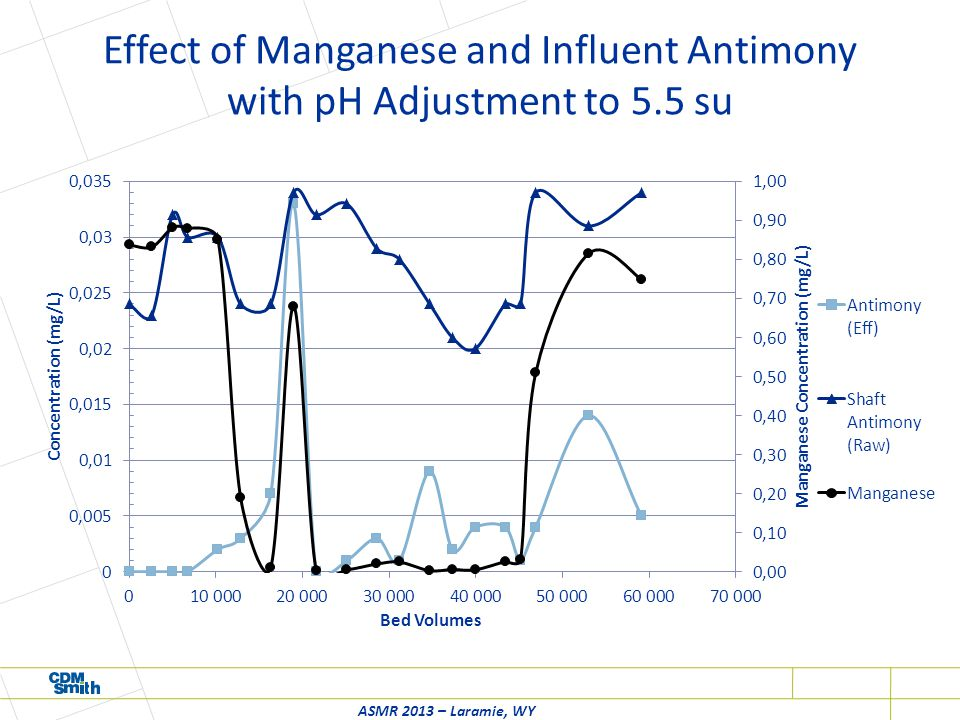 Effect of Manganese and Influent Antimony with pH Adjustment to 5.5 su ASMR 2013 – Laramie, WY