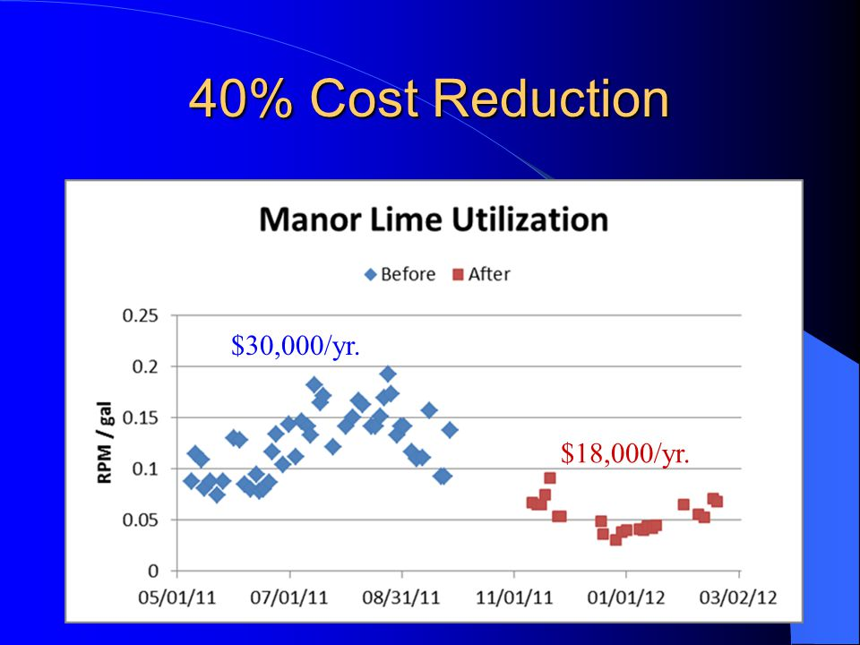 40% Cost Reduction $30,000/yr. $18,000/yr.