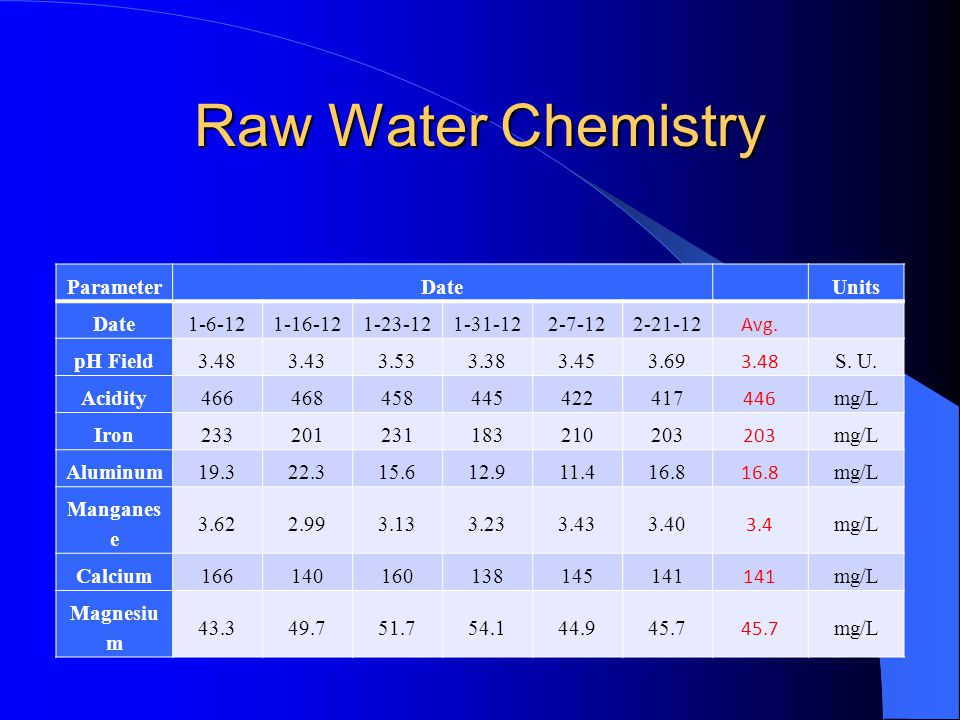 Raw Water Chemistry ParameterDateUnits Date1-6-121-16-121-23-121-31-122-7-122-21-12 Avg.