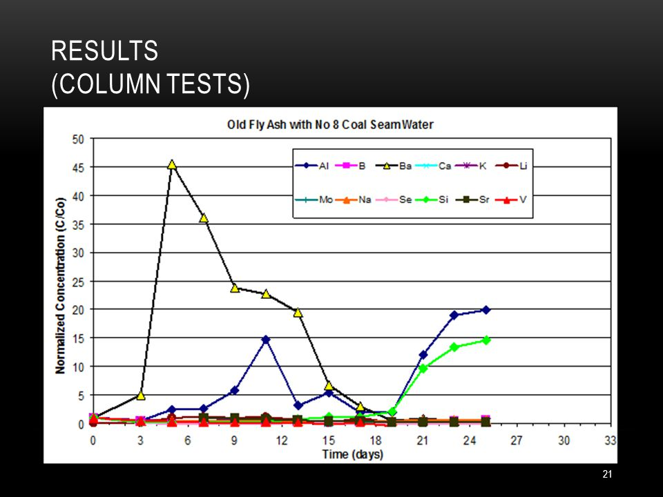 RESULTS (COLUMN TESTS) 21