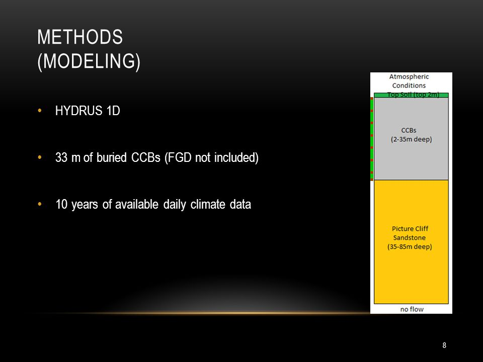 METHODS (MODELING) 8 HYDRUS 1D 33 m of buried CCBs (FGD not included) 10 years of available daily climate data