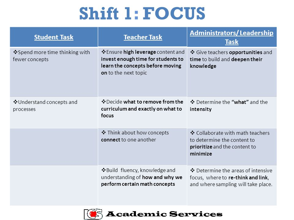 Shift 1: FOCUS Student TaskTeacher Task Administrators/ Leadership T ask  Spend more time thinking with fewer concepts  Understand concepts and processes Academic Services Teacher Task  Ensure high leverage content and invest enough time for students to learn the concepts before moving on to the next topic  Decide what to remove from the curriculum and exactly on what to focus  Think about how concepts connect to one another  Build fluency, knowledge and understanding of how and why we perform certain math concepts Administrators/ Leadership Task  Give teachers opportunities and time to build and deepen their knowledge  Determine the what and the intensity  Collaborate with math teachers to determine the content to prioritize and the content to minimize  Determine the areas of intensive focus, where to re-think and link, and where sampling will take place.